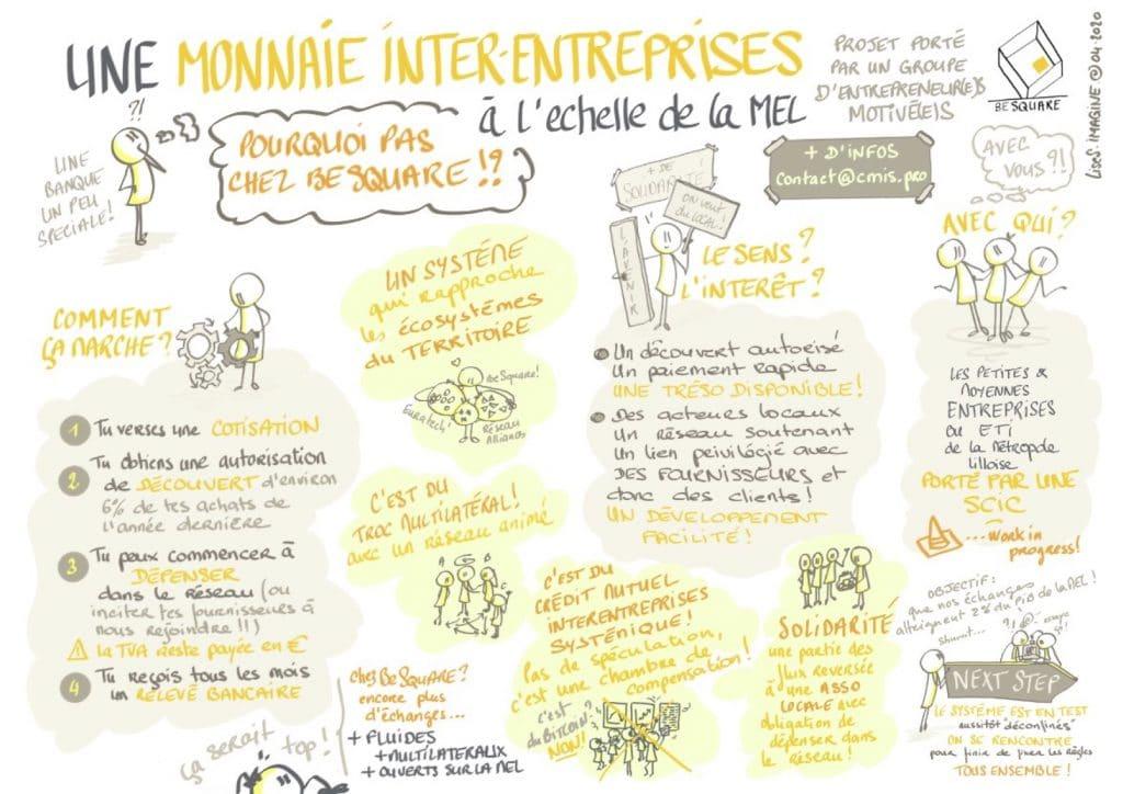 BeSquare_Monnaie_Locale_Interentreprise